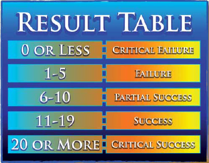 Atlantis-Second-Age-Table
